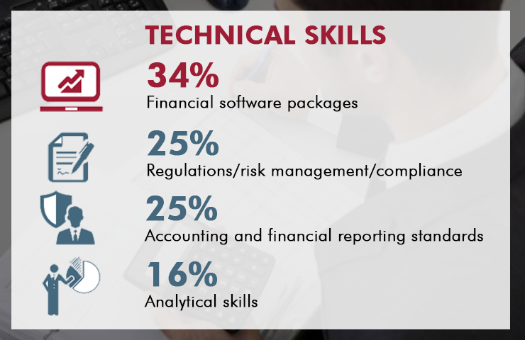 Technical skills for the finance 2020 function