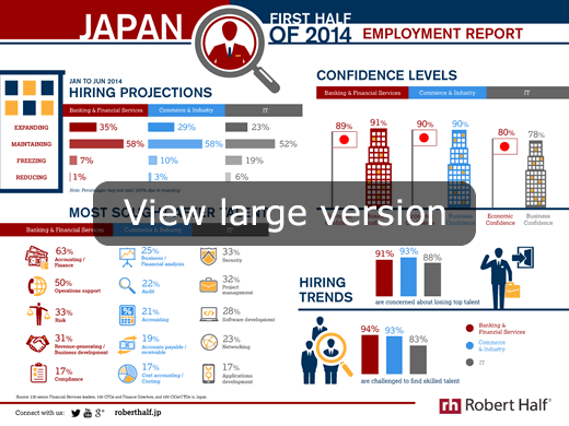 Infographic - Employment Report H1 2014